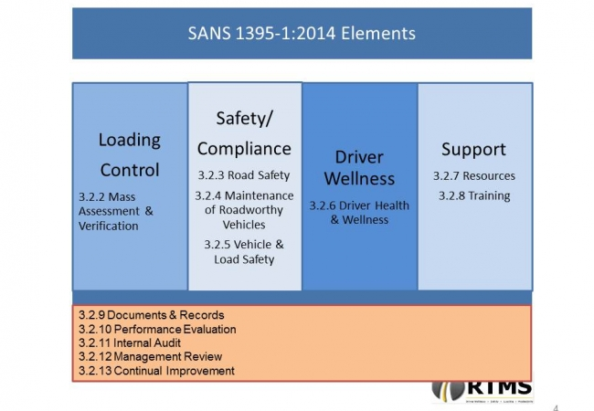 RTMS Standards South Africa